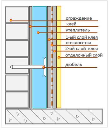 Особенностью данного способа утепления балкона является применение теплоизолирующего материала большой толщины...