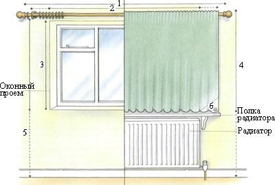 Измерение штор