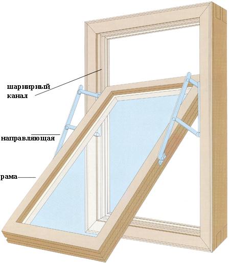Как самому сделать окна из стеклопакета