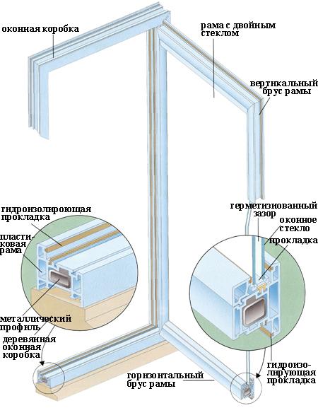 Типы металлических и пластиковых окон